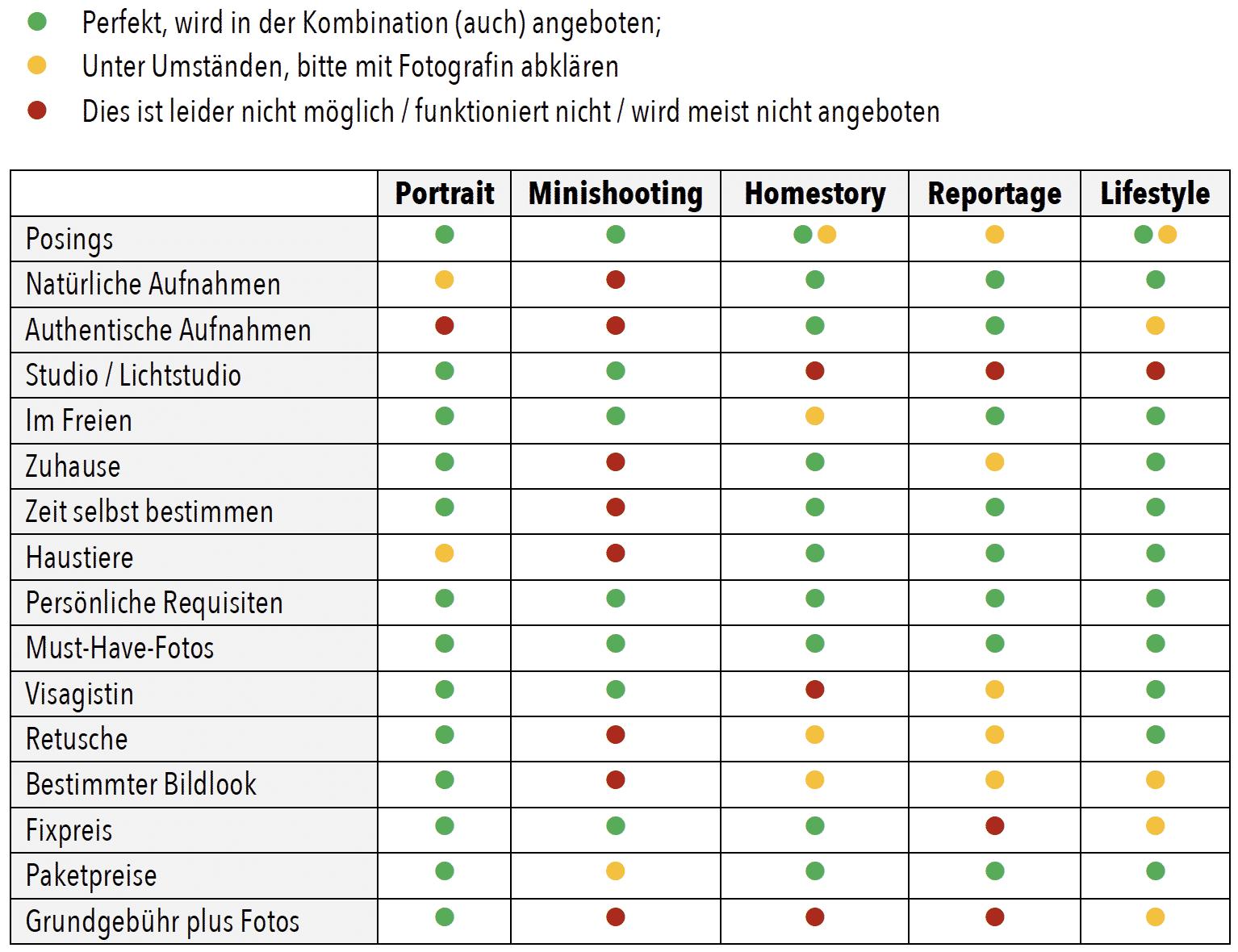 Tabelle zum Foto-Guide